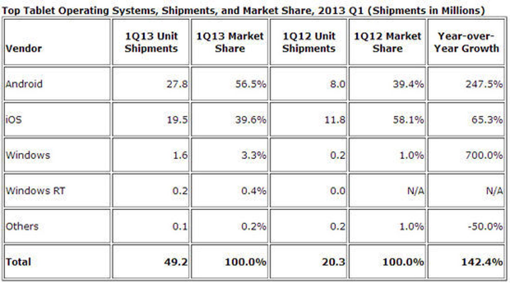 De dominerende plattformene i nettbrettmarkedet i første kvartal av 2013.