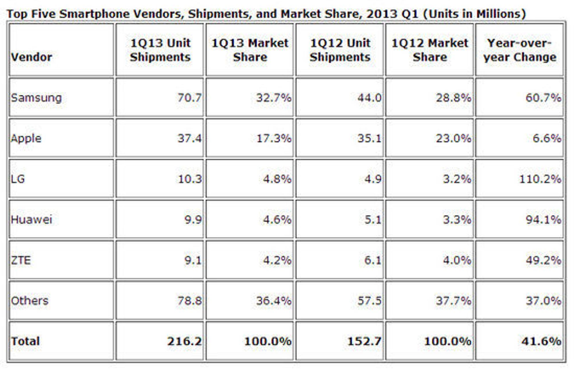 Prognose over smartmobilleveransene i første kvartal av 2013.