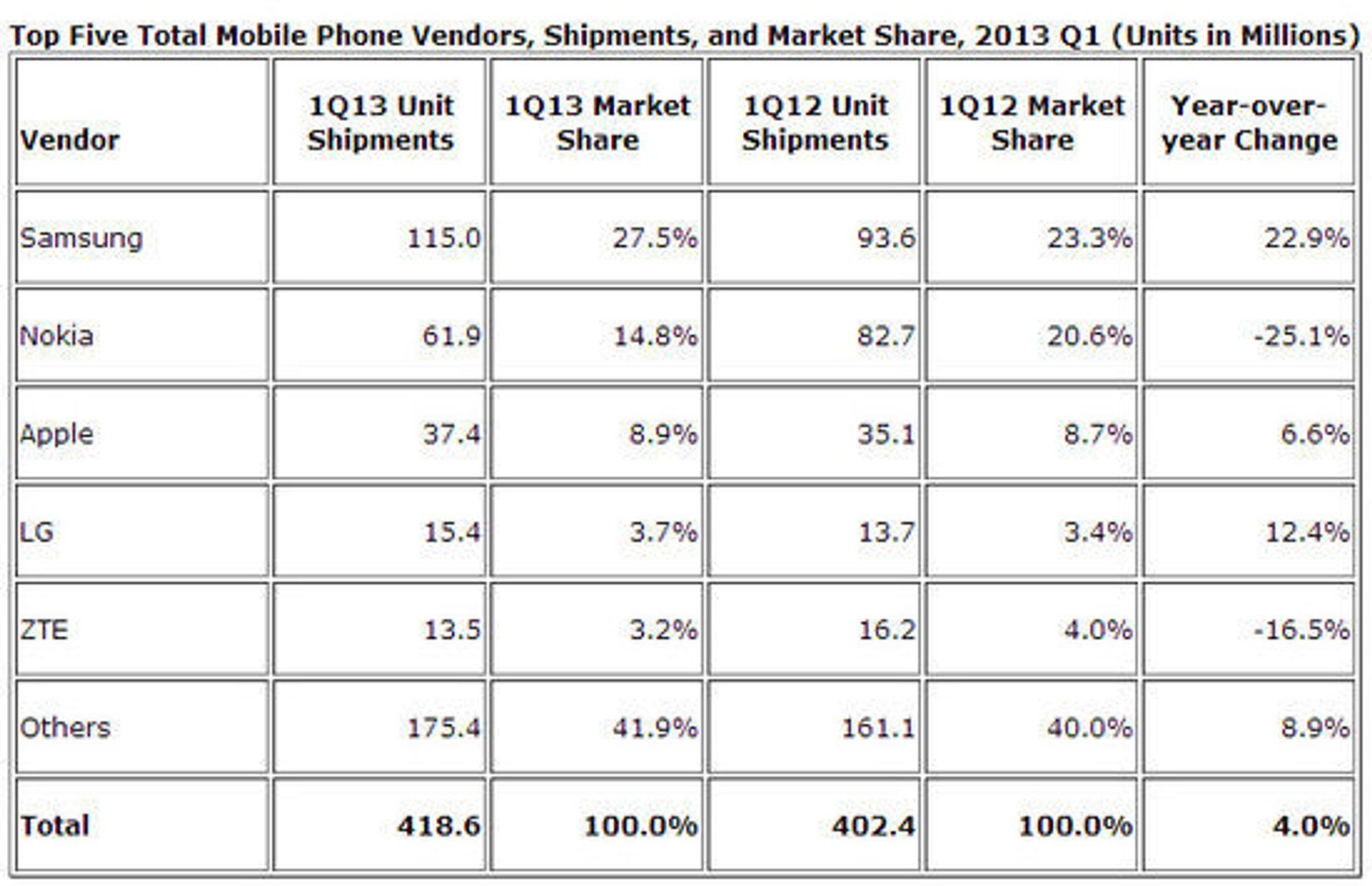 Prognose over mobiltelefonleveransene i første kvartal av 2013.