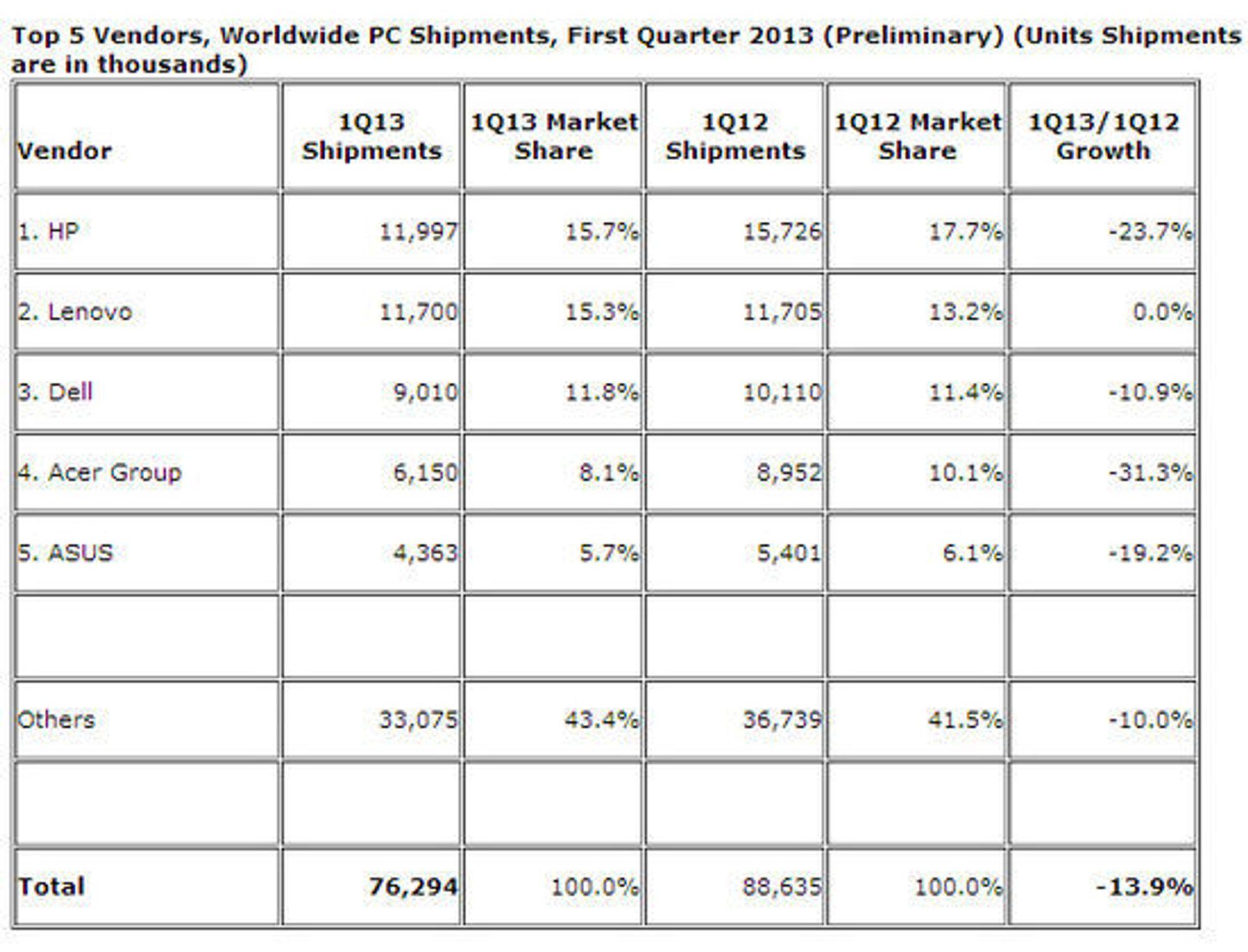 PC-markedet i første kvartal av 2013, med tall for de fem største leverandørene globalt.