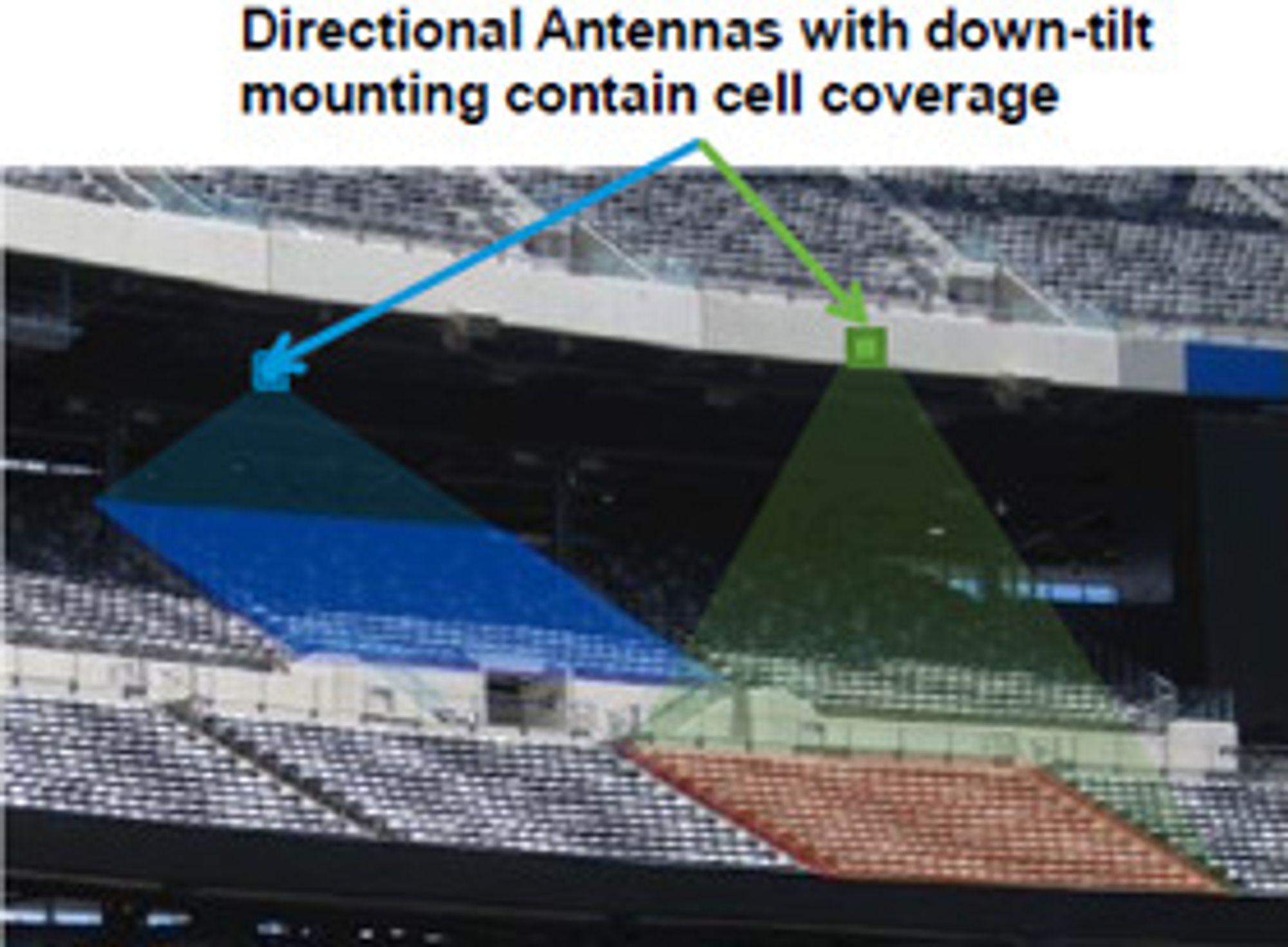 Antenner «skyter» WLAN-dekning ned mot et avgrenset område. Telenor har satt opp 120 slike noder i hallen.