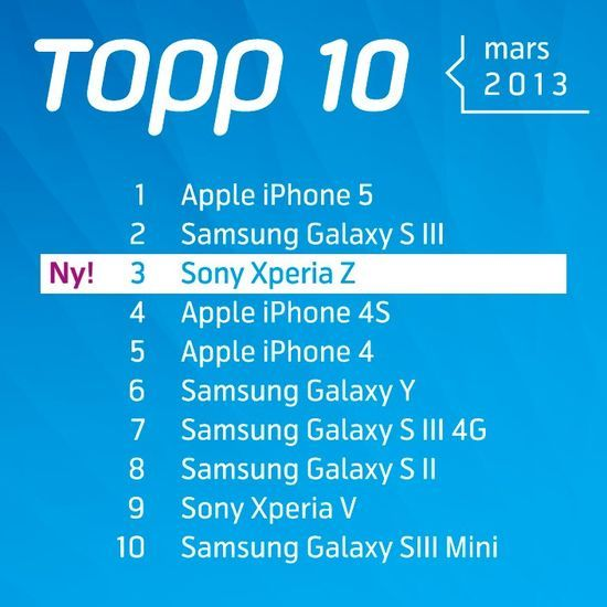 De ti mest solgte smartmobilmodellene i Telenors salgskanal i mars 2013.
