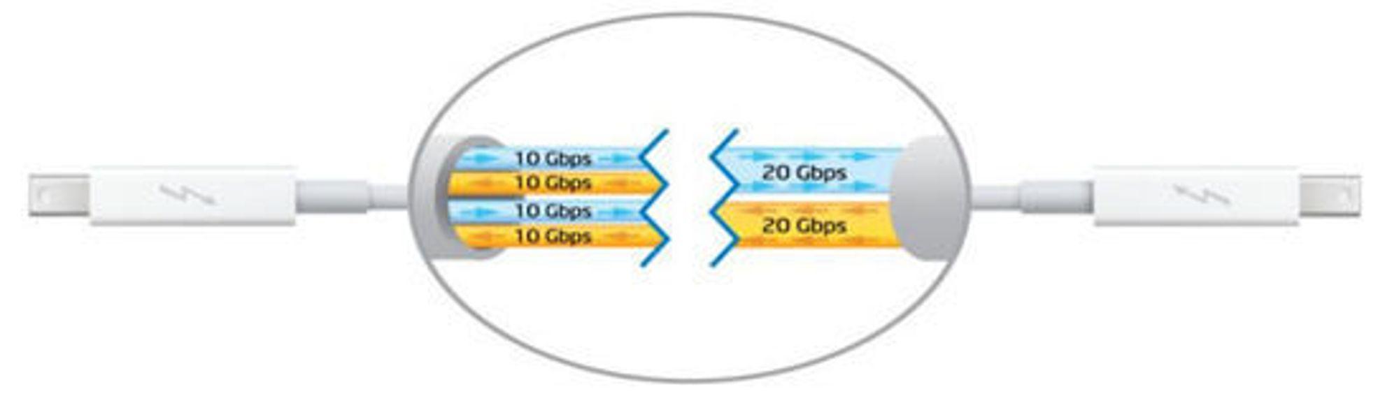 Dagens Thunderbolt-løsning (til venstre), sammenlignet med neste generasjons Thunderbolt-teknologi.