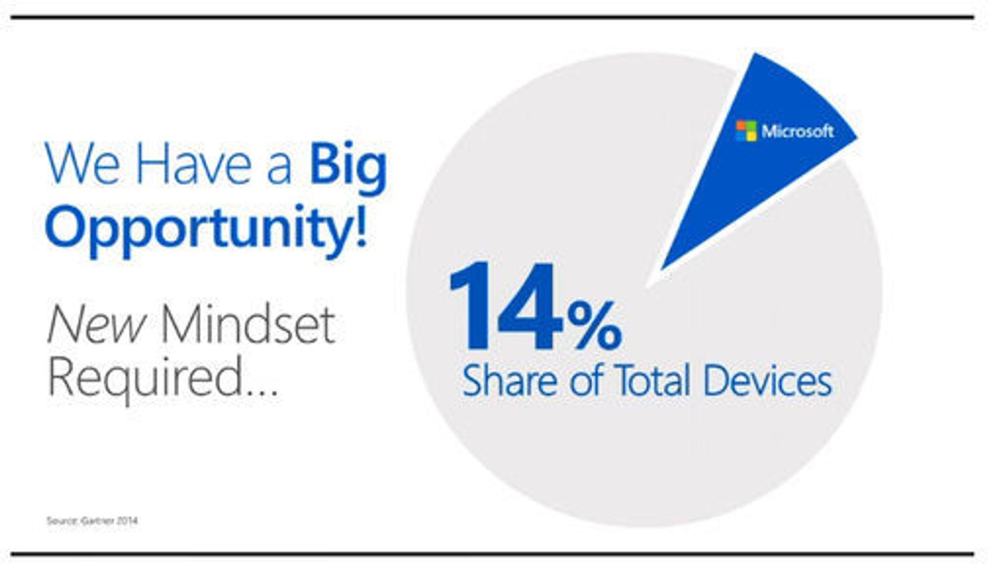 Utfordrer: Microsoft viser til Gartner-tall når de trekker frem at de bare kontrollerer 14 prosent av det totale markedet for enheter.