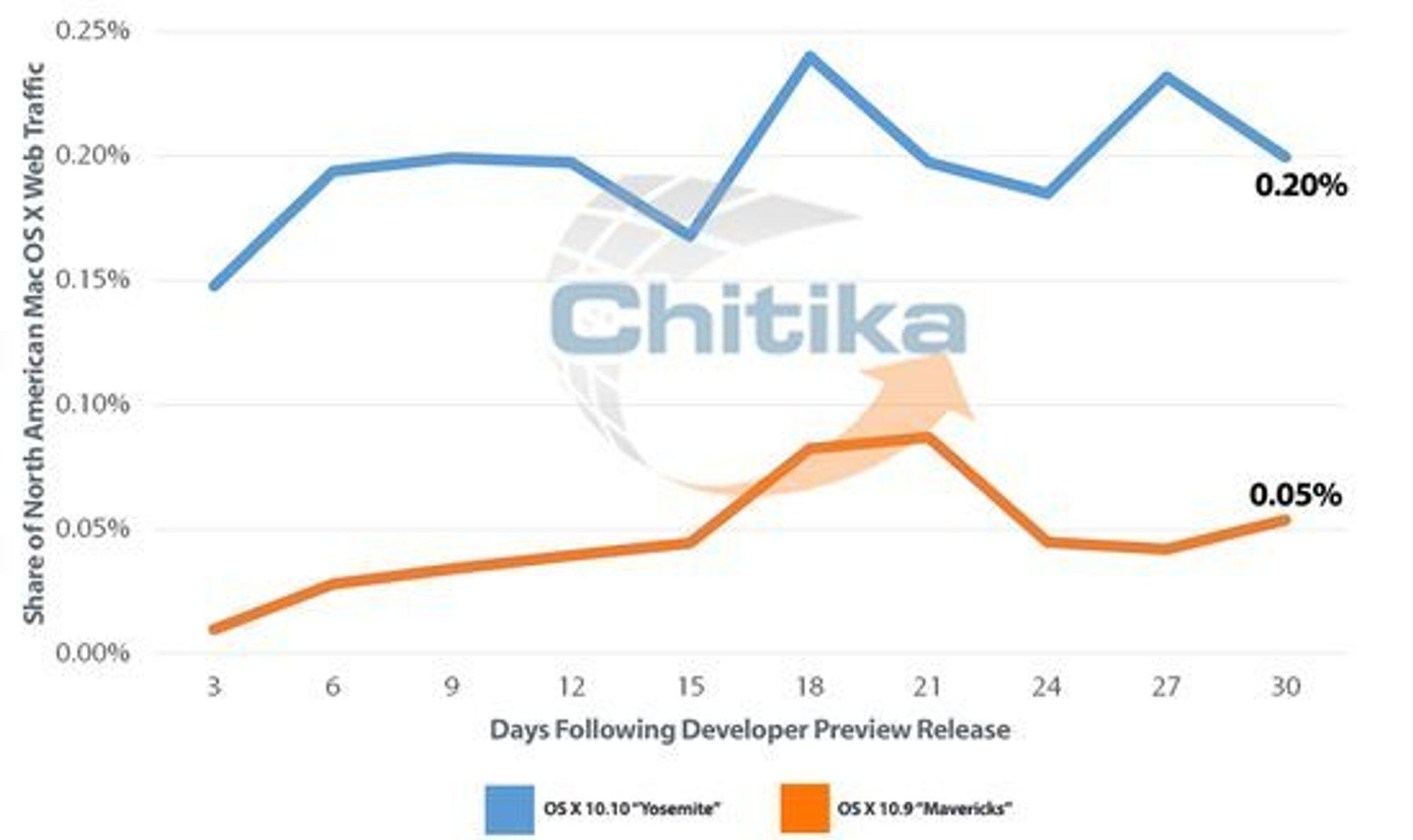 Yosemite (blå graf) er tatt i bruk av rundt fire ganger så mange som Mavericks ble i tilsvarende periode, det vil si den første måneden etter lansering av beta-utgave, ifølge tallene til Chitika.