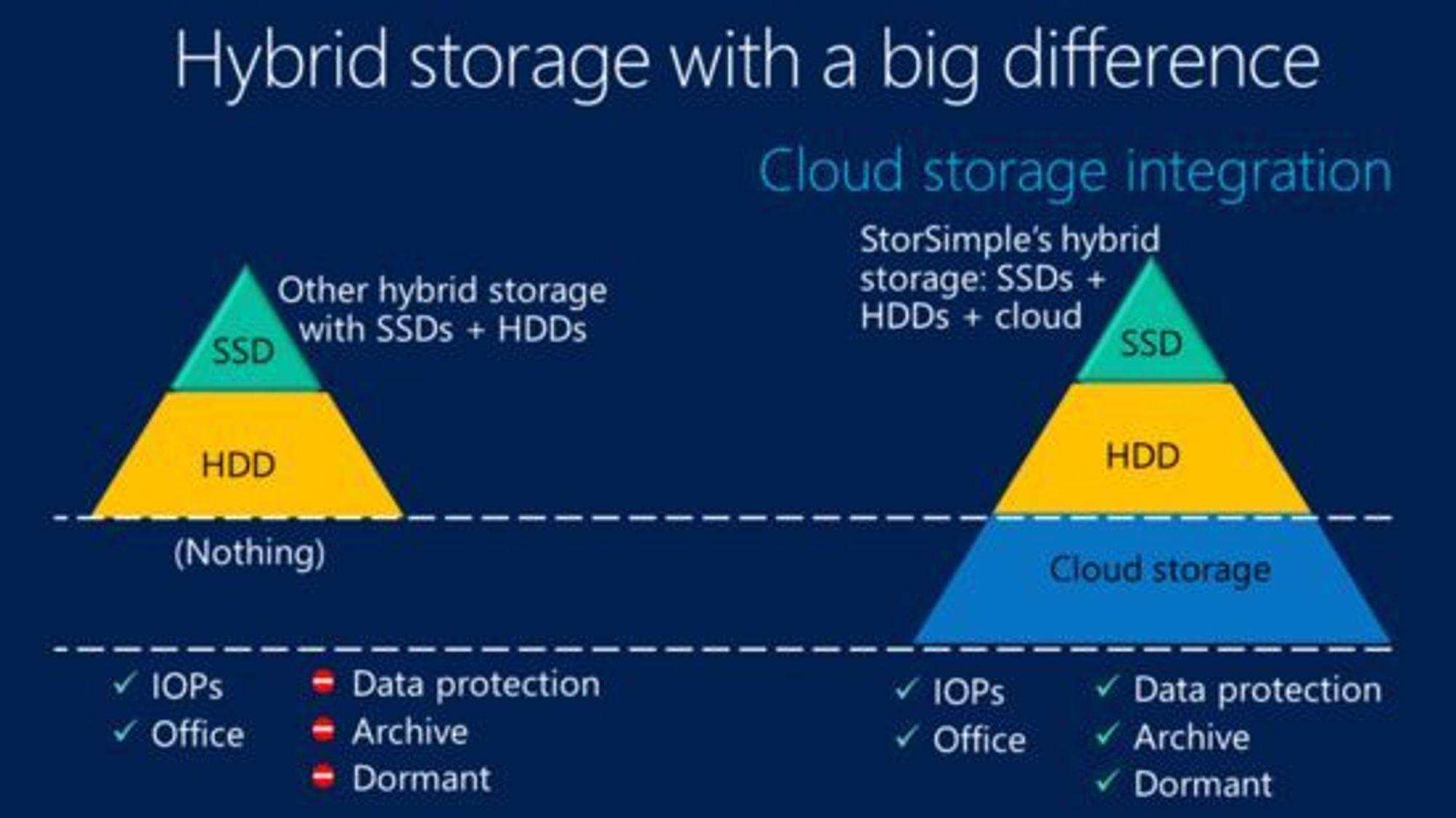 Slik skal bedriftene tjene på hybridlagring, ifølge Microsoft.