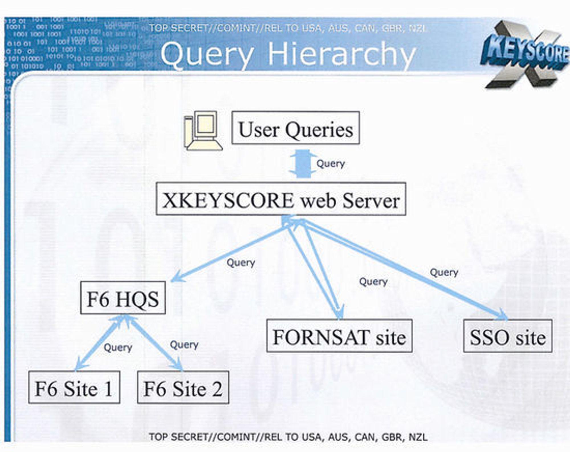 Slik blir Xkeyscore beskrevet i en NSA-presentasjon som Edward Snowden lekket i fjor. Presentasjonen er beregnet for etterretningstjenester i de fem Five Eyes-landene som er nevnt nederst.