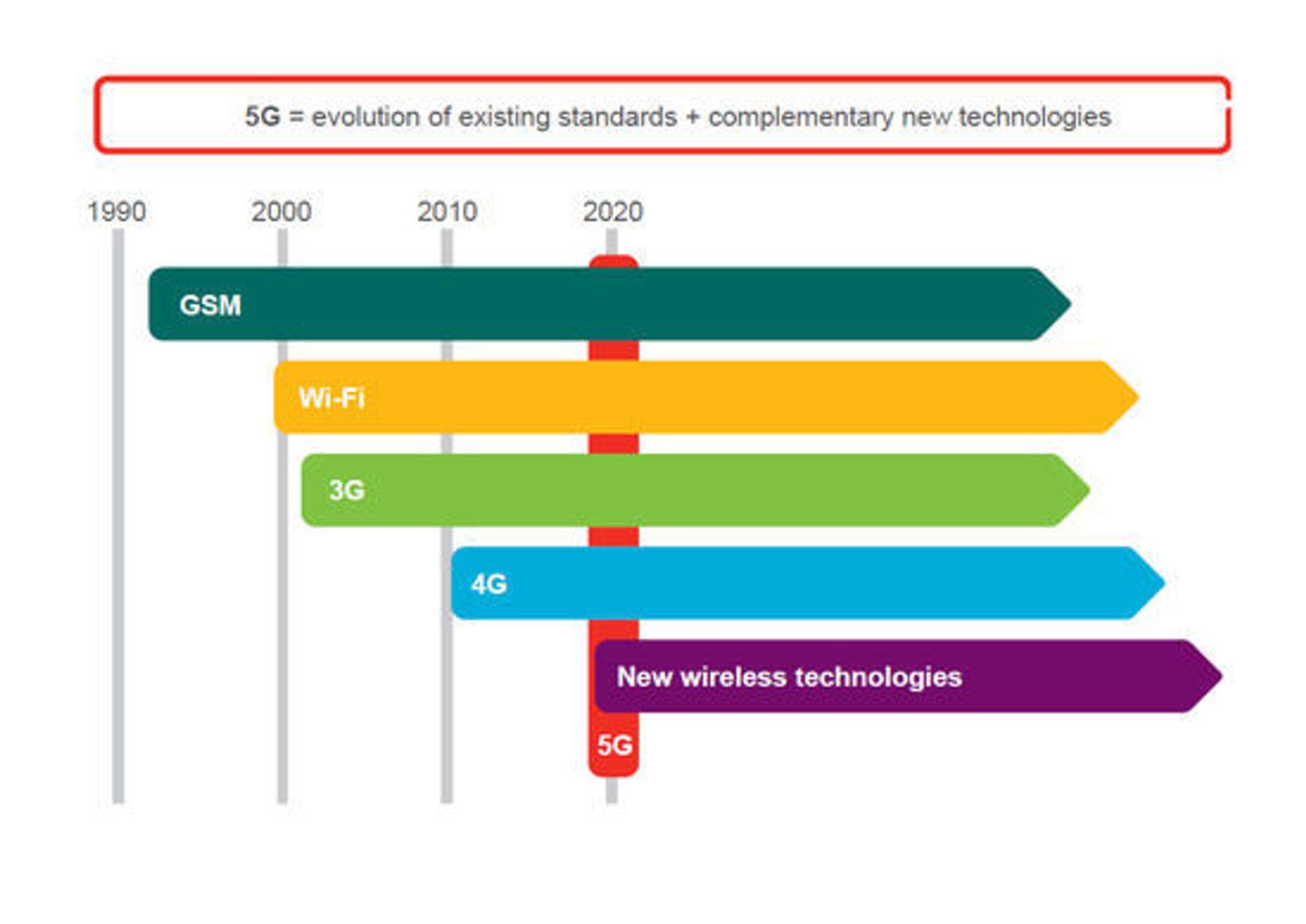 Slik ser Ericsson for seg utviklingen av mobiltekonlogien de kommende årene.