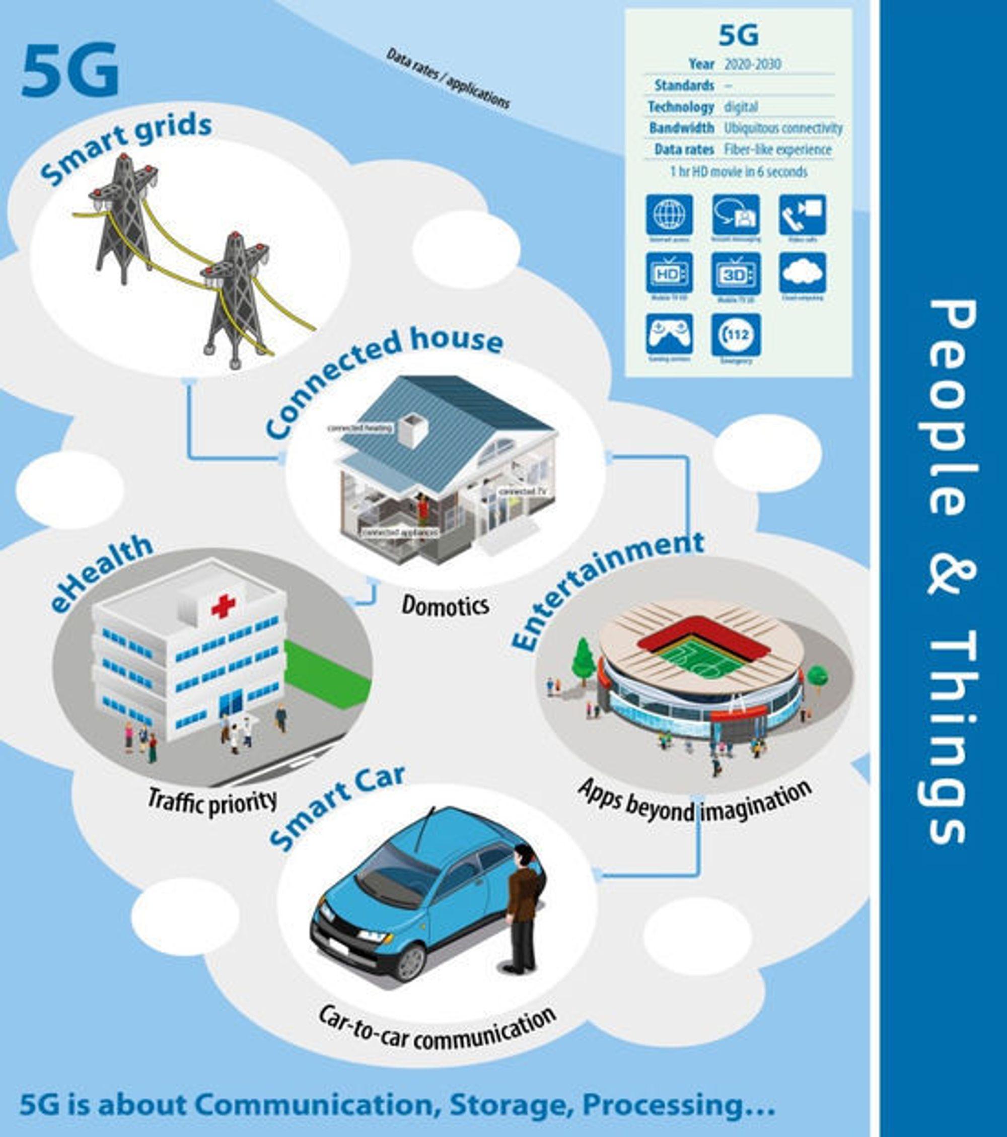 IIfølge EU handler 5G blant annet om kommunikasjon, lagring og prosessering. Dette inkluderer kommunikasjon blant annet mellom smarte kjøretøyer, smarte hjem, eHelse, smarte strømnett og selvfølgelig underholdning.