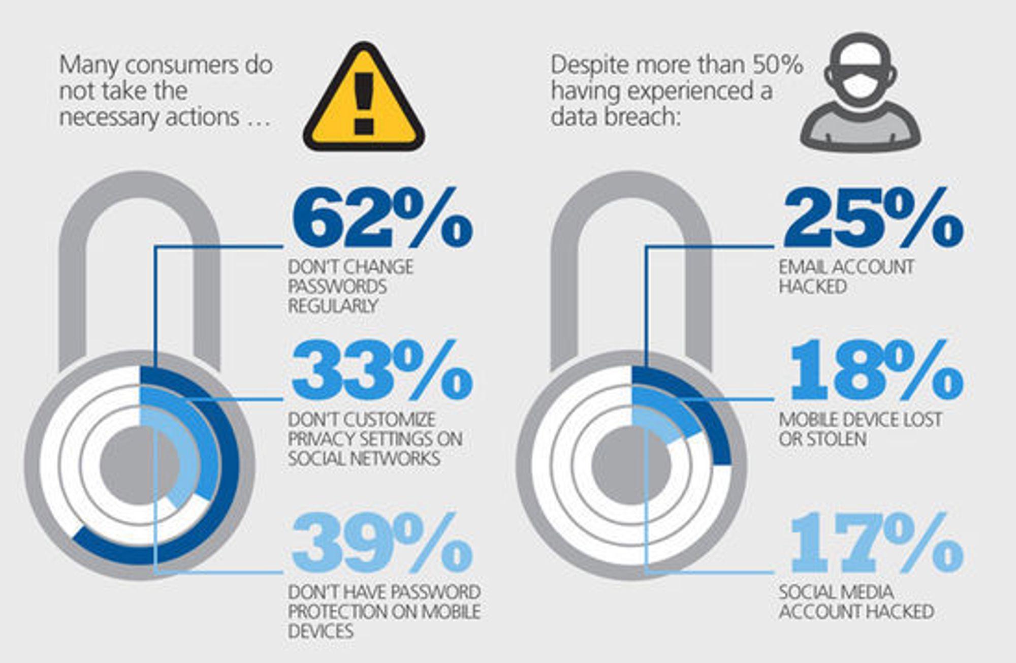 EMC-undersøkelsen viser at mange brukere av digital teknologi i for eget personvern og egen sikkerhet. Dette til tross for at mange har opplevd krenkelser av nettopp personvernet og sikkerheten.