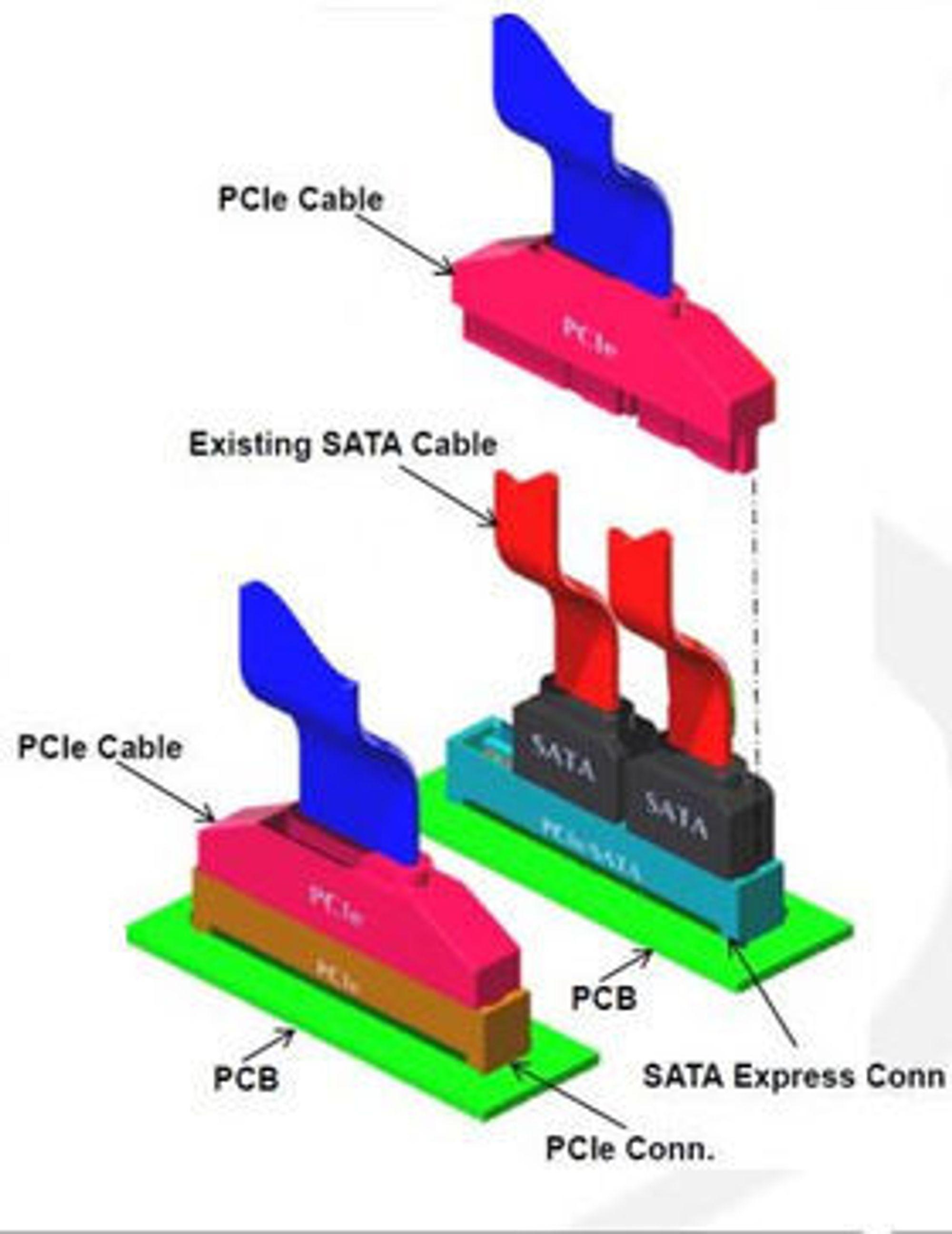 Man skal kunne koble én PCIe-kabel eller to SATA-kabler til hver SATA Express-kontakt på hovedkortet.