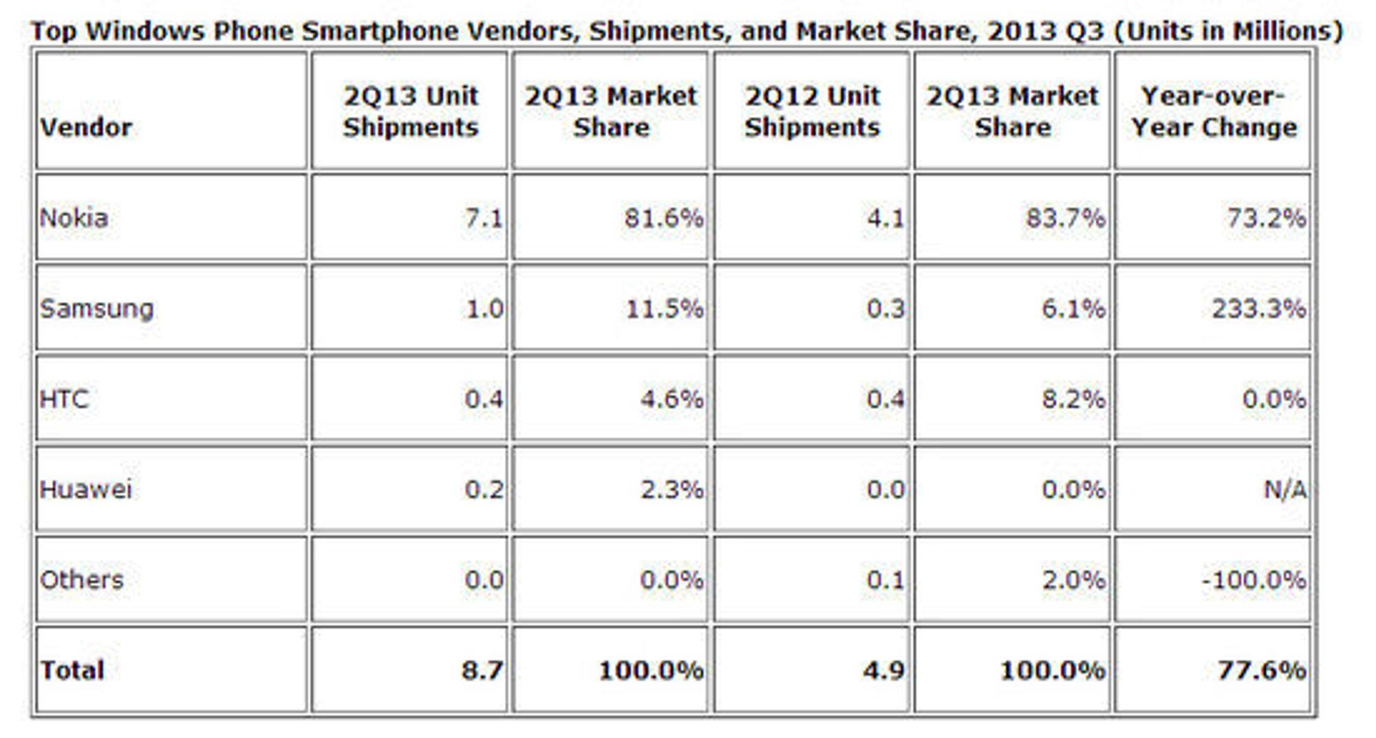 Ledende leverandører av Windows Phone-enheter i andre kvartal av 2013.