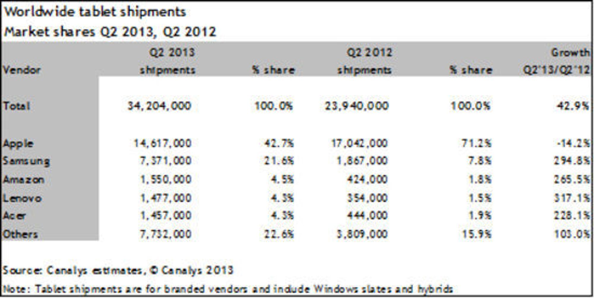 Tallene fra Canalys viser med tydelighet at Apple får aggressiv konkurranse i nettbrett-markedet.