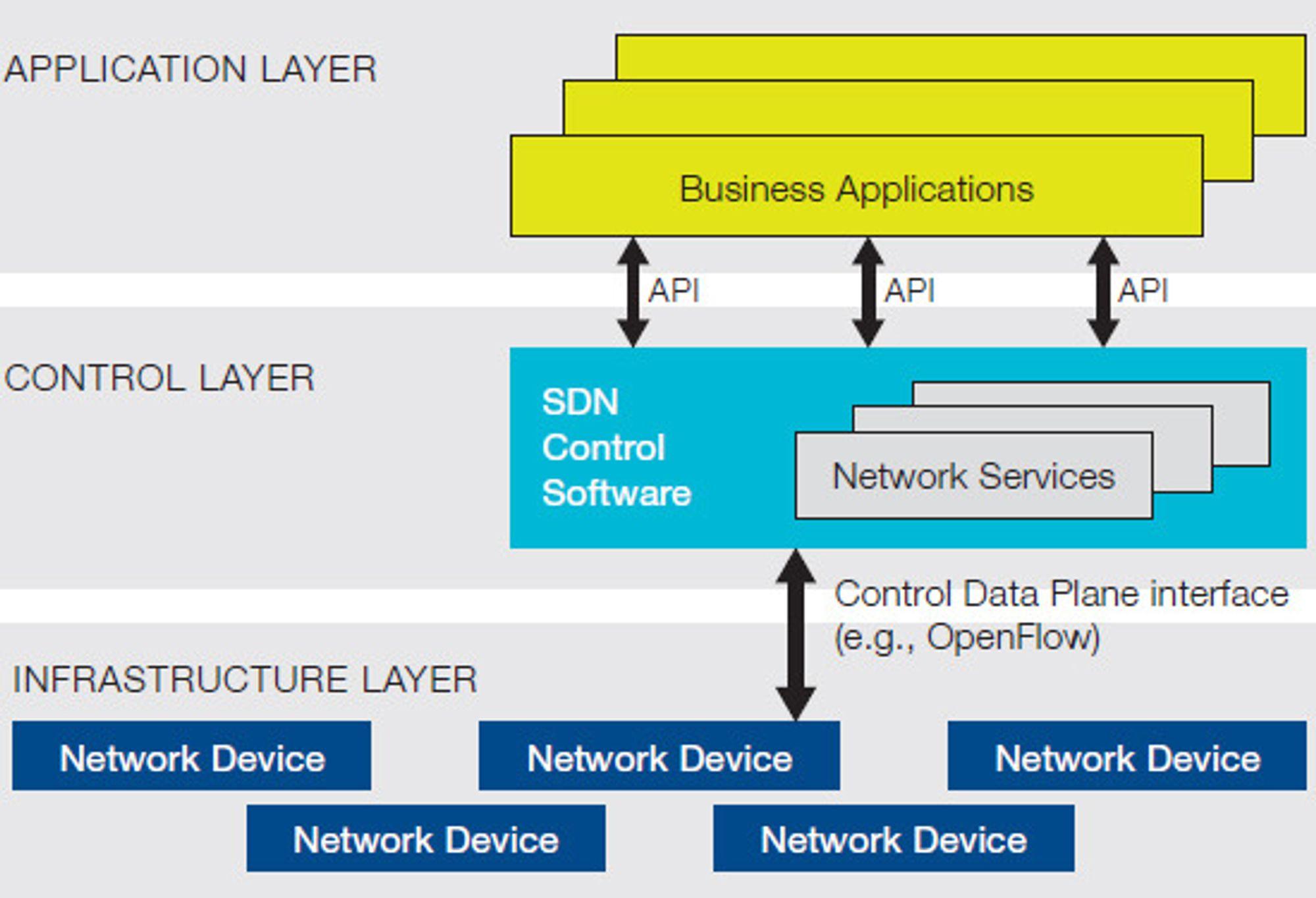 Slik illustrerer ONF arkitekturen i SDN, samt rollen til OpenFlow.