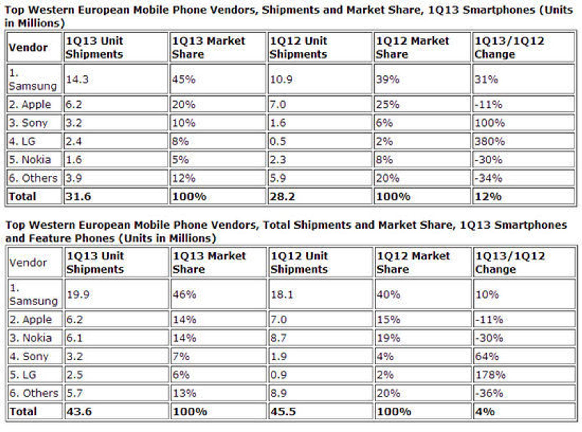 Den øverste tabellen viser endringene i smartmobilmarkedet, mens den nederste viser endringene i det totale mobilmarkedet.