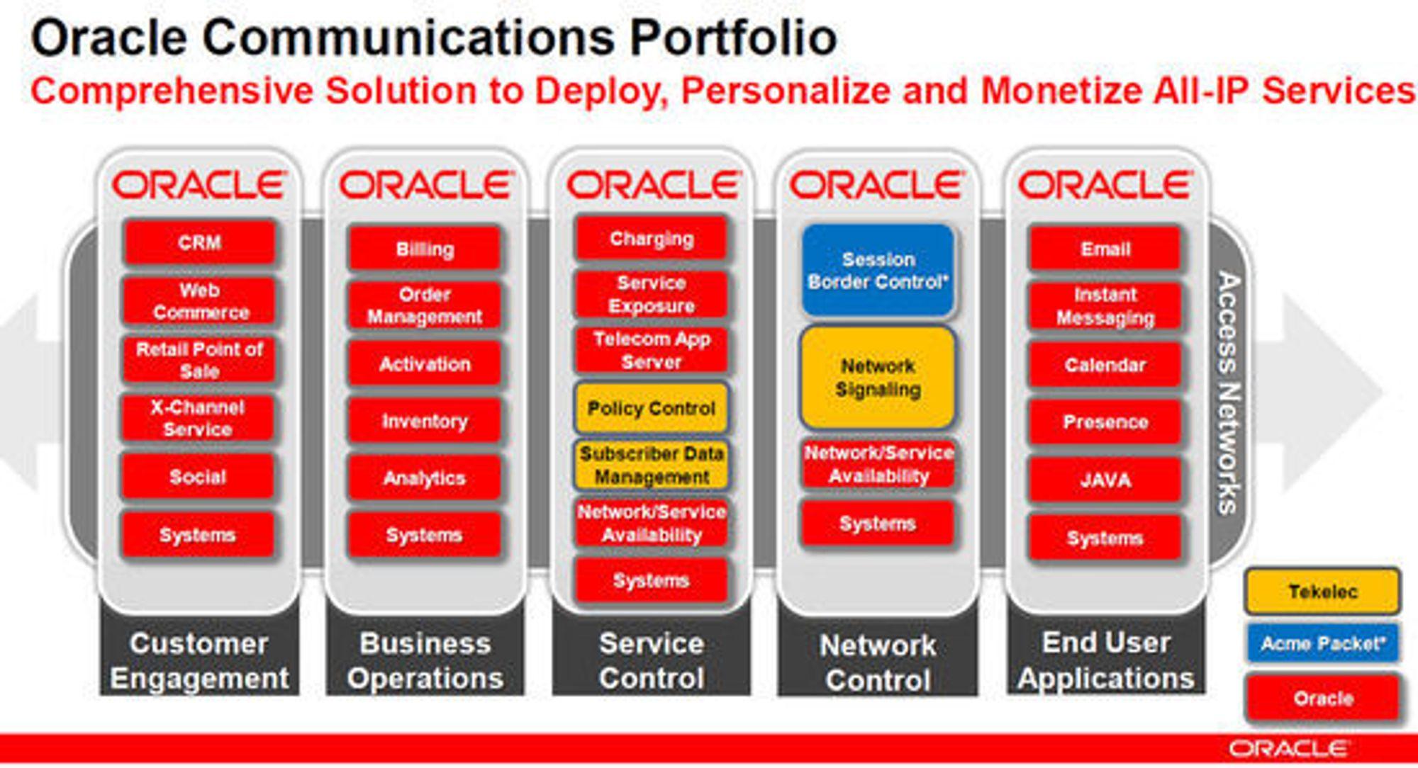 Plansjen viser rollen til Tekelec og Acme Packets i Oracles løsninger innen kommunikasjon.