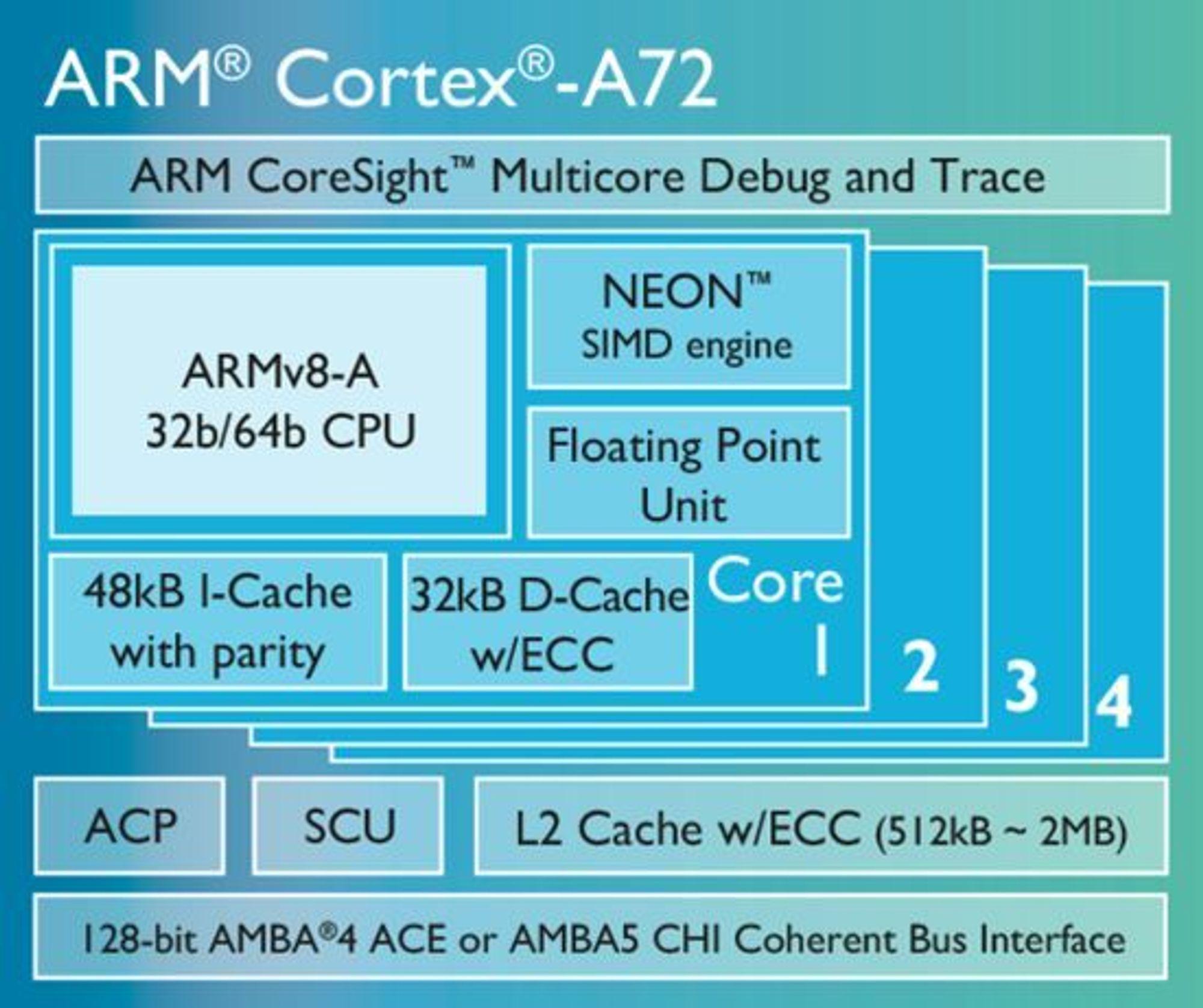 ARMs kommende Cortex-A72-prosesser skal leveres med opptil fire kjerner og er beregnet for de mest avanserte smartmobilene i 2016.