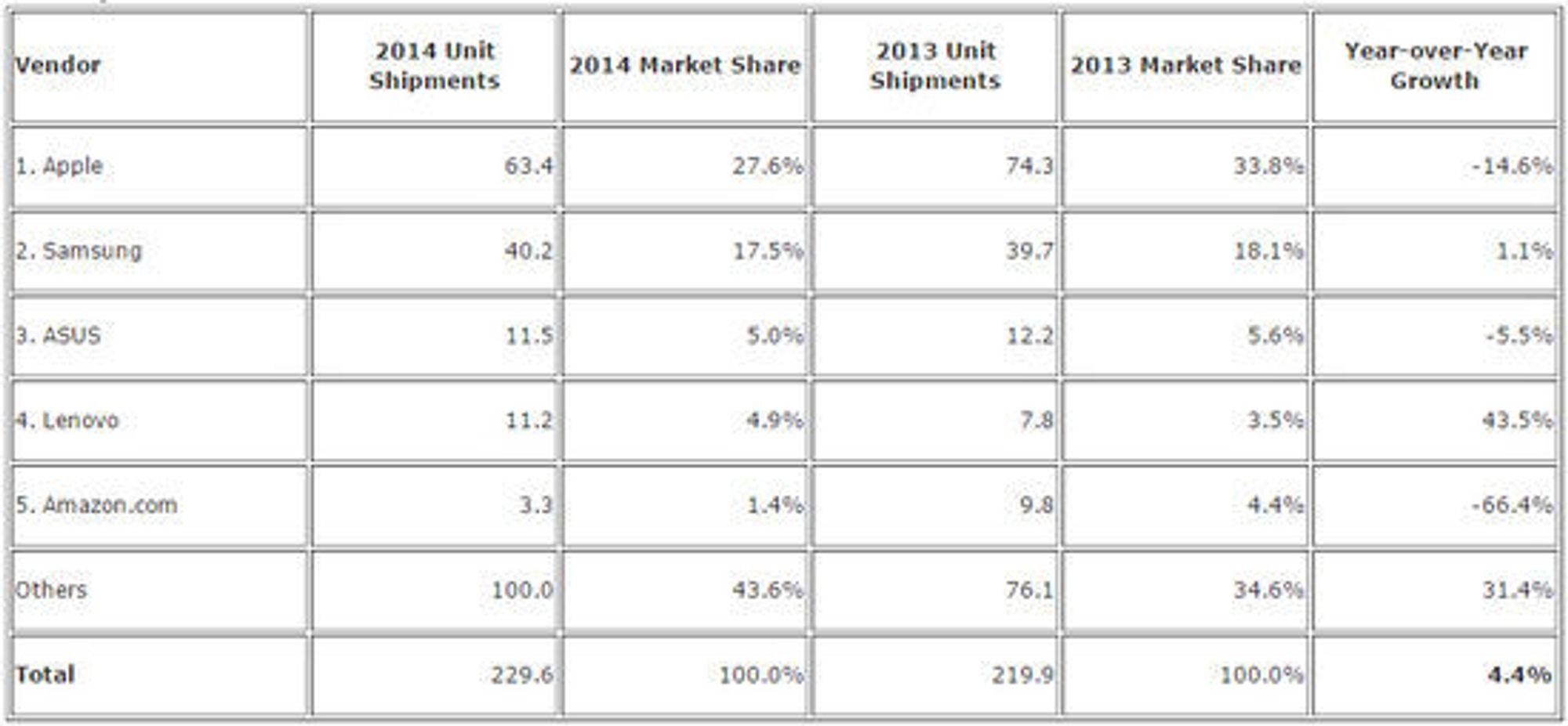 Nettbrettmarkedet i 2014 ifølge IDC.