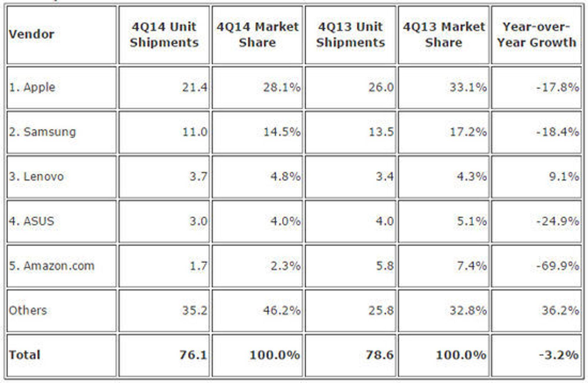 Nettbrettmarkedet i fjerde kvartal av 2014 ifølge IDC.