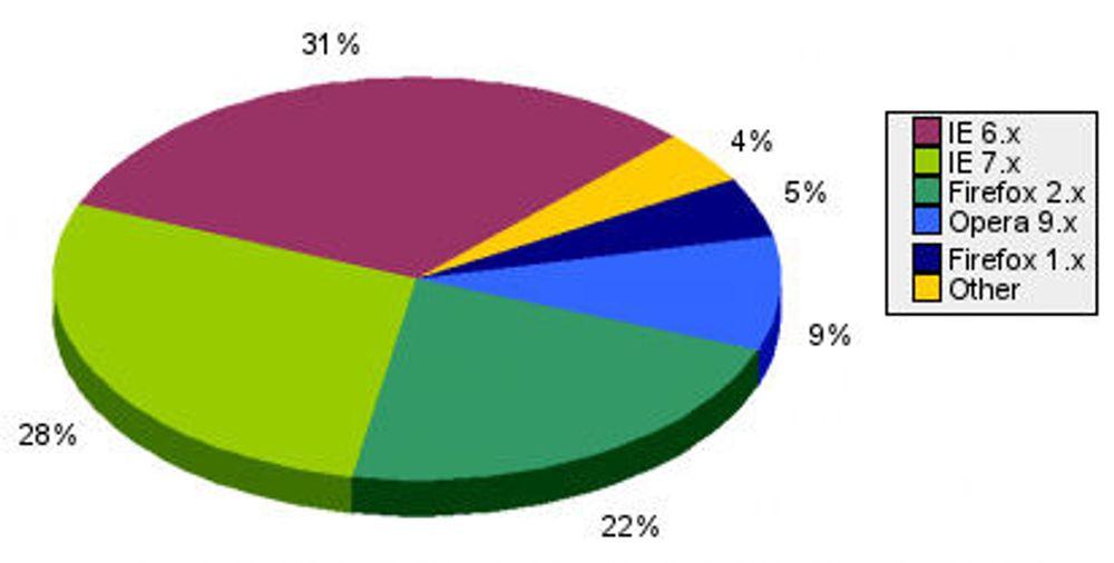 Inntil 30 prosent bruker Firefox i Europa