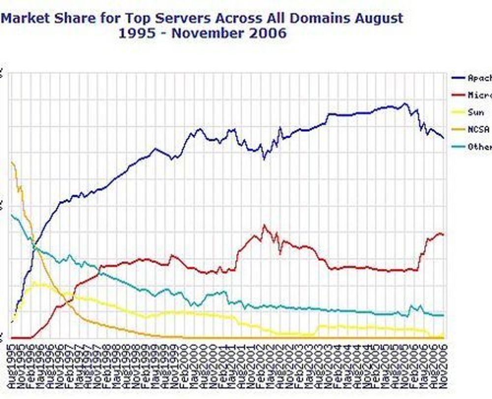 Antall nettadresser vokser stadig fortere