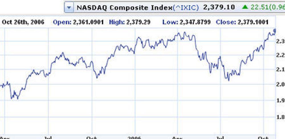 Nasdaq-børsen løfter seg til nye høyder