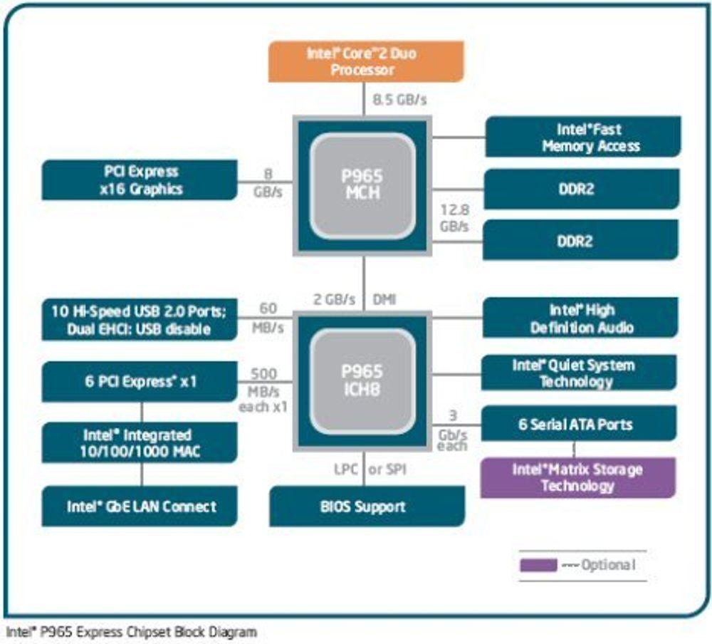 Nytt Intel-brikkesett åpner for Core 2 Duo