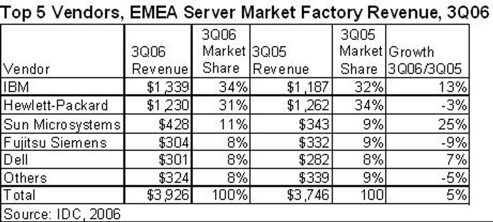IBM størst innen servere til Europa