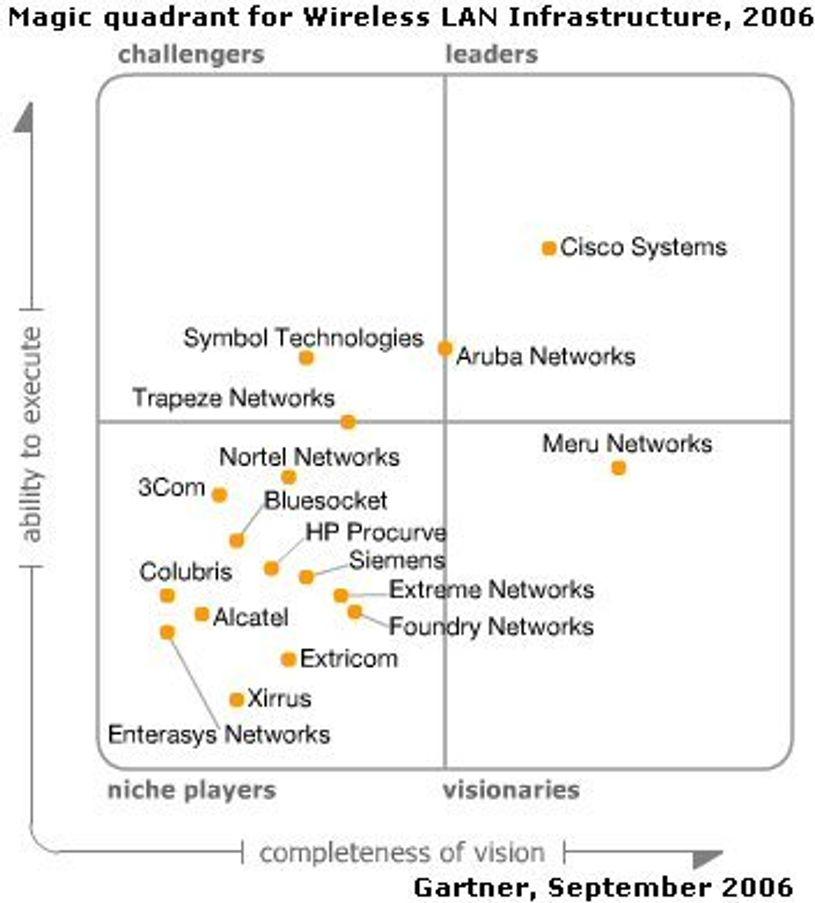 Cisco den mest komplette innen WLAN