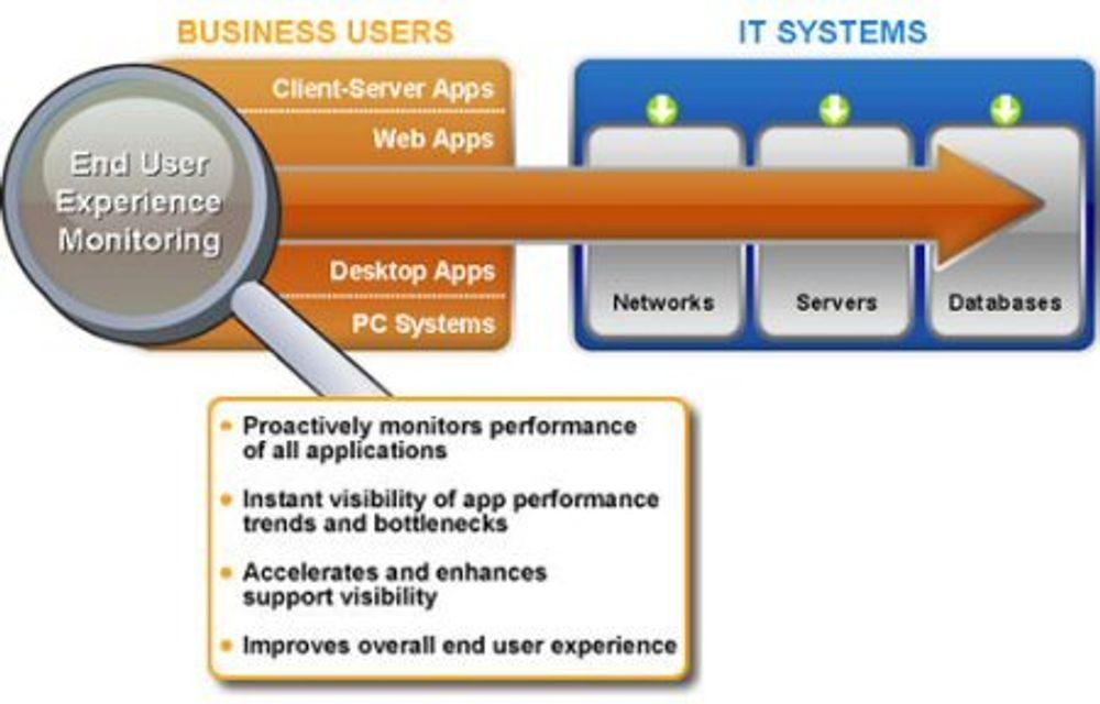 Citrix-verktøy måler ytelse til applikasjoner