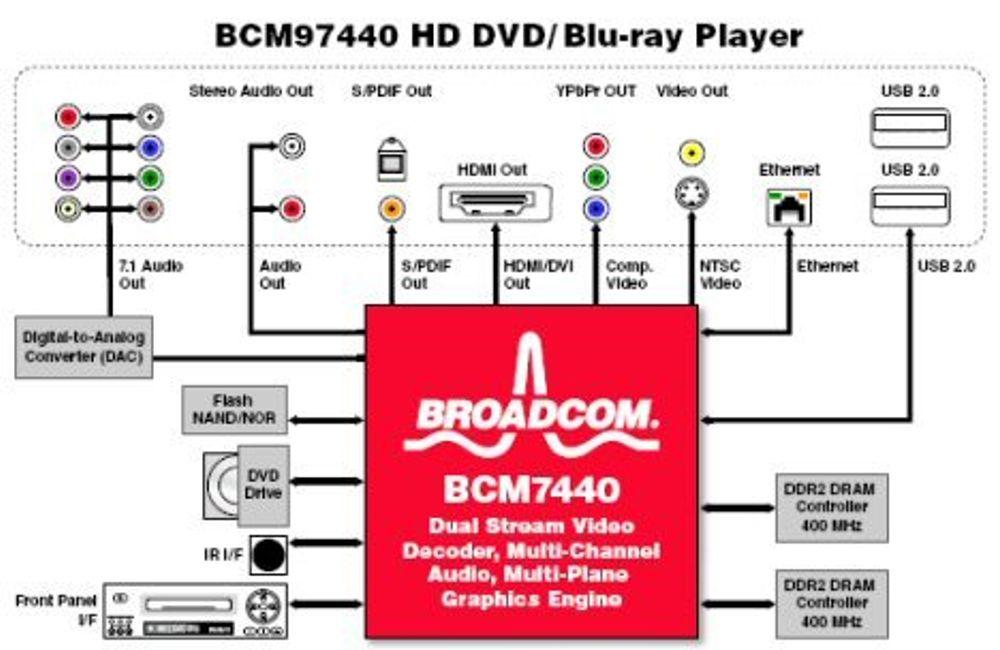 Ny brikke lover billigere HD-hybrider