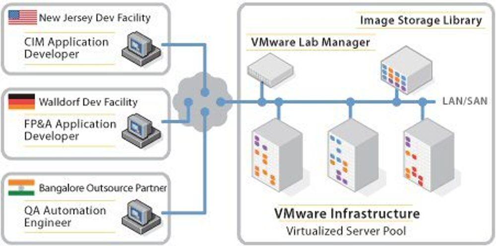 VMware holder styr på nære og fjerne utviklere