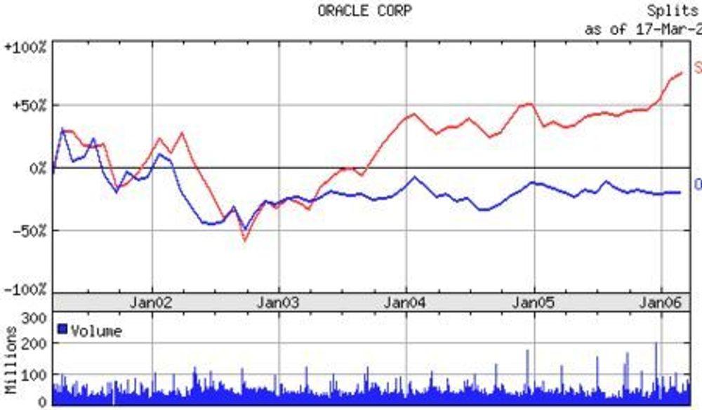 Oracle-sjef varsler enda flere oppkjøp