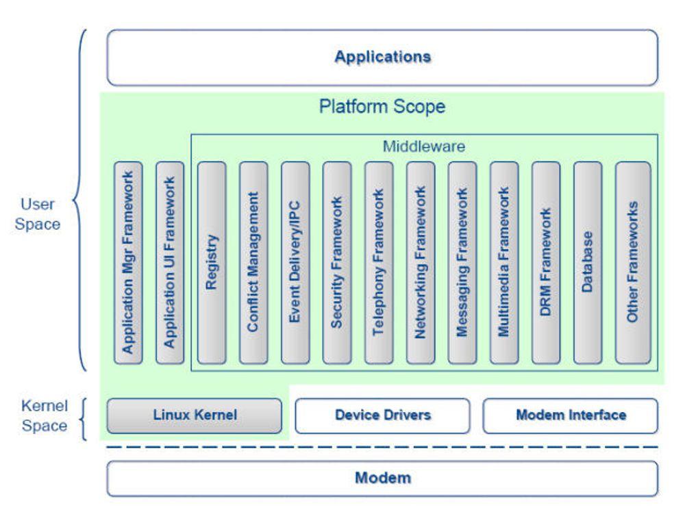 Nytt samarbeid om Linux på mobilen