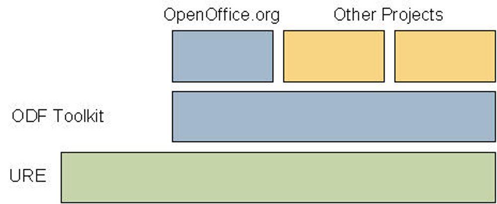 Ønsker småprogrammer basert på OpenOffice.org