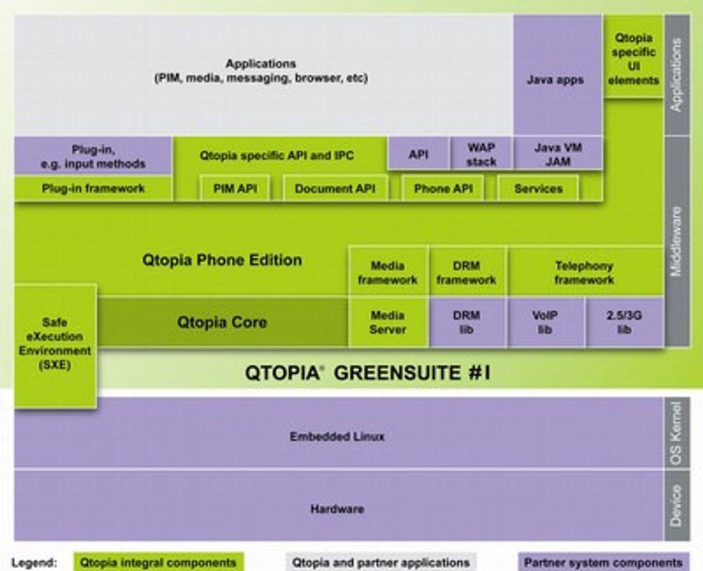 Trolltech med programvarepakke til Linux-mobiler