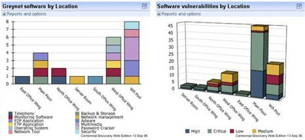 Se det grå og sårbare på bedriftens PC-er