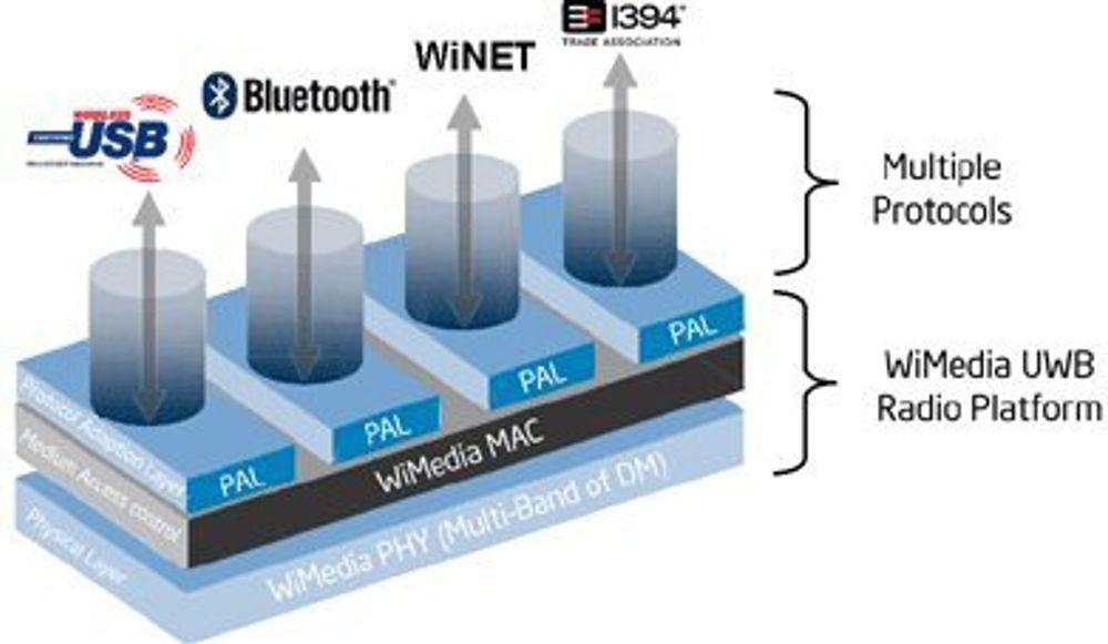Intel legger til rette for trådløs USB