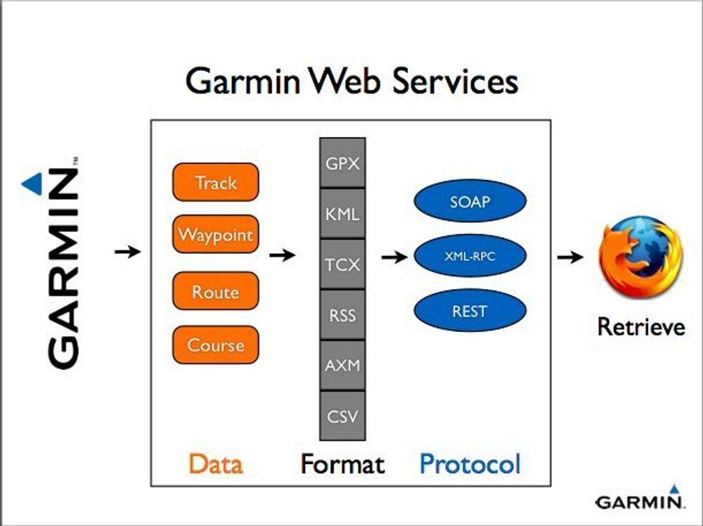 Enklere å lage tjenester for Garmin GPS
