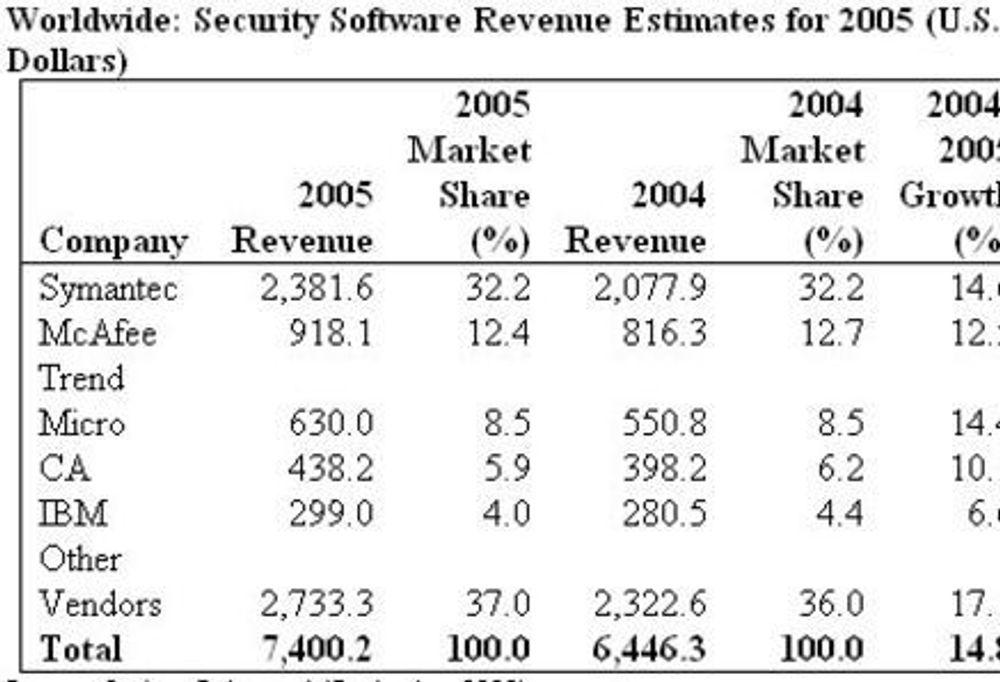 Eventyrlig vekst innen IT-sikkerhet