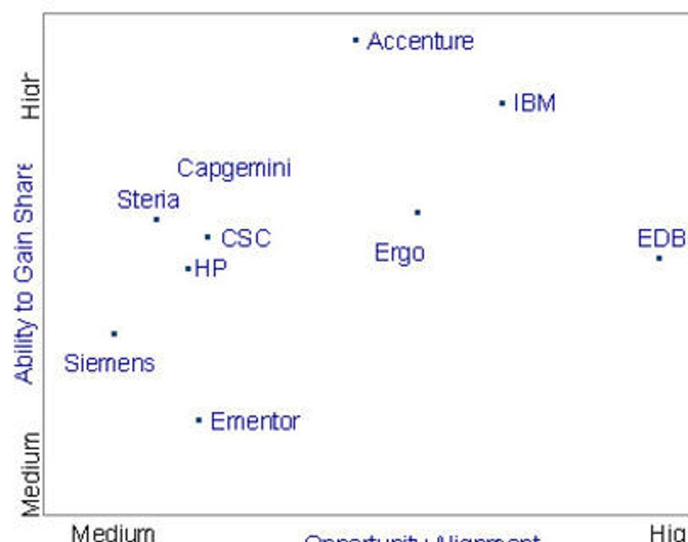 Kårer IBM til beste tjenesteleverandør