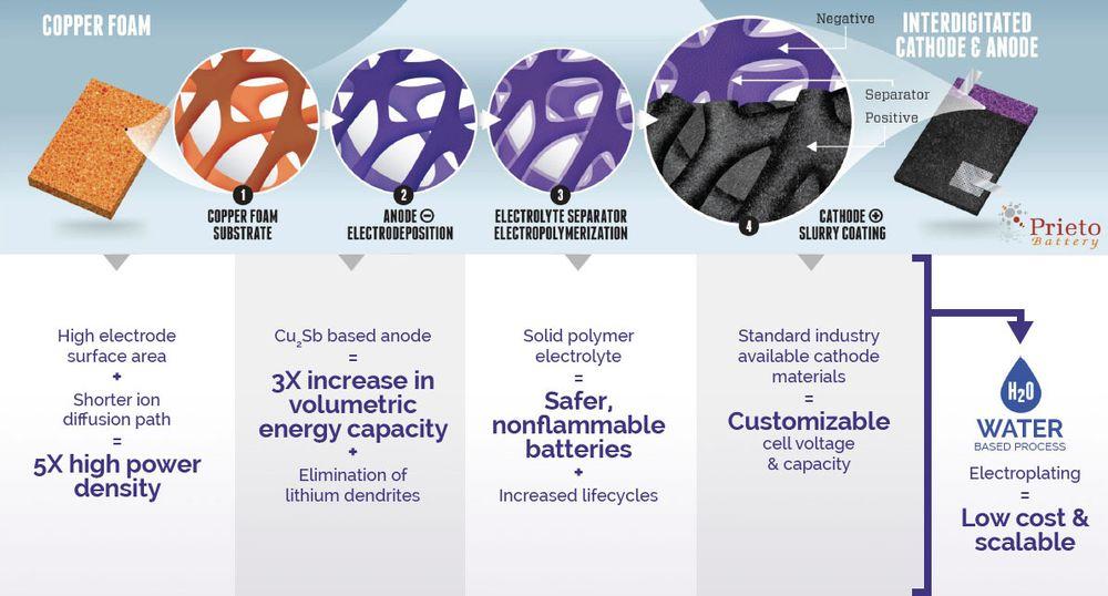 Slik illustrerer selskapet sitt kommende 3D-batteri. Fra tidligere har de beskrevet at teknologien kan gi batterier til for eksempel mobiltelefoner som kan lades fullt opp på fem minutter.