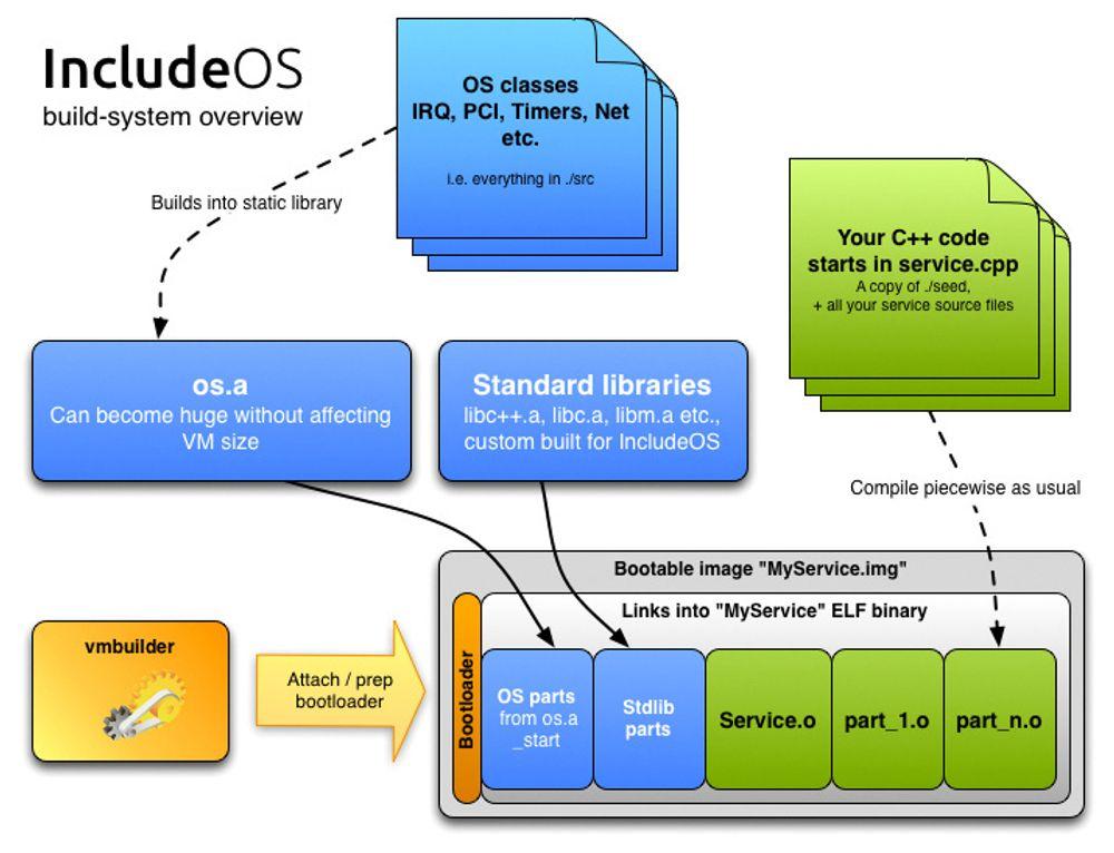 Oversikt over hvordan IncludeOS kan brukes som operativsystem i en applikasjon som kjøres direkte i en virtuell maskin.