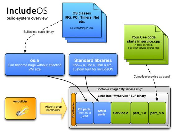 Blokkdiagram over IncludeOS
