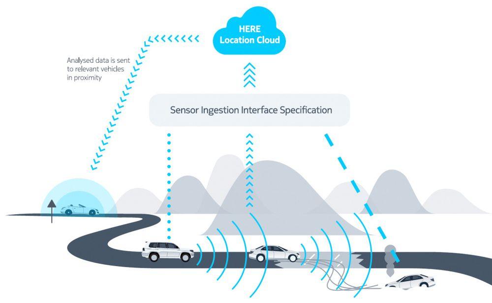 Here vil samle inn sensordata fra biler for å bruke i sanntidsoppdaterte kart.