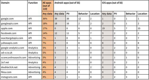 Tabell over hvilke domener som mottar potensielt sensitive brukerdata fra flest apper i undersøkelsen. Antallet aktuelle domener er dog langt større enn dette.