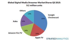 Global Digital Media Streamer Markt Shares Q3 2015, Strategy Analytics