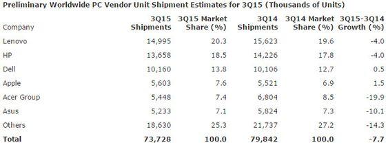 PC-leveransene i tredje kvartal av 2015 ifølge Gartner