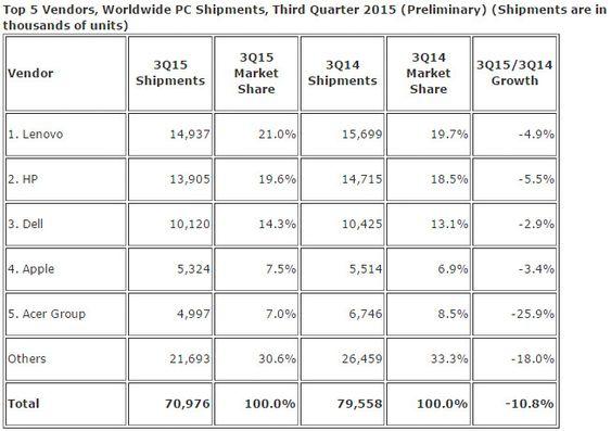 PC-leveransene i tredje kvartal av 2015 ifølge IDC.