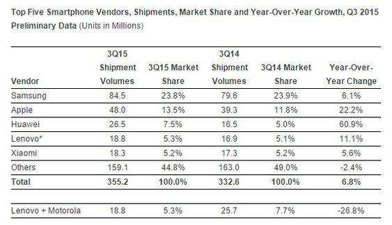 De fem største smartmobilleverandørene i tredje kvartal av 2015.